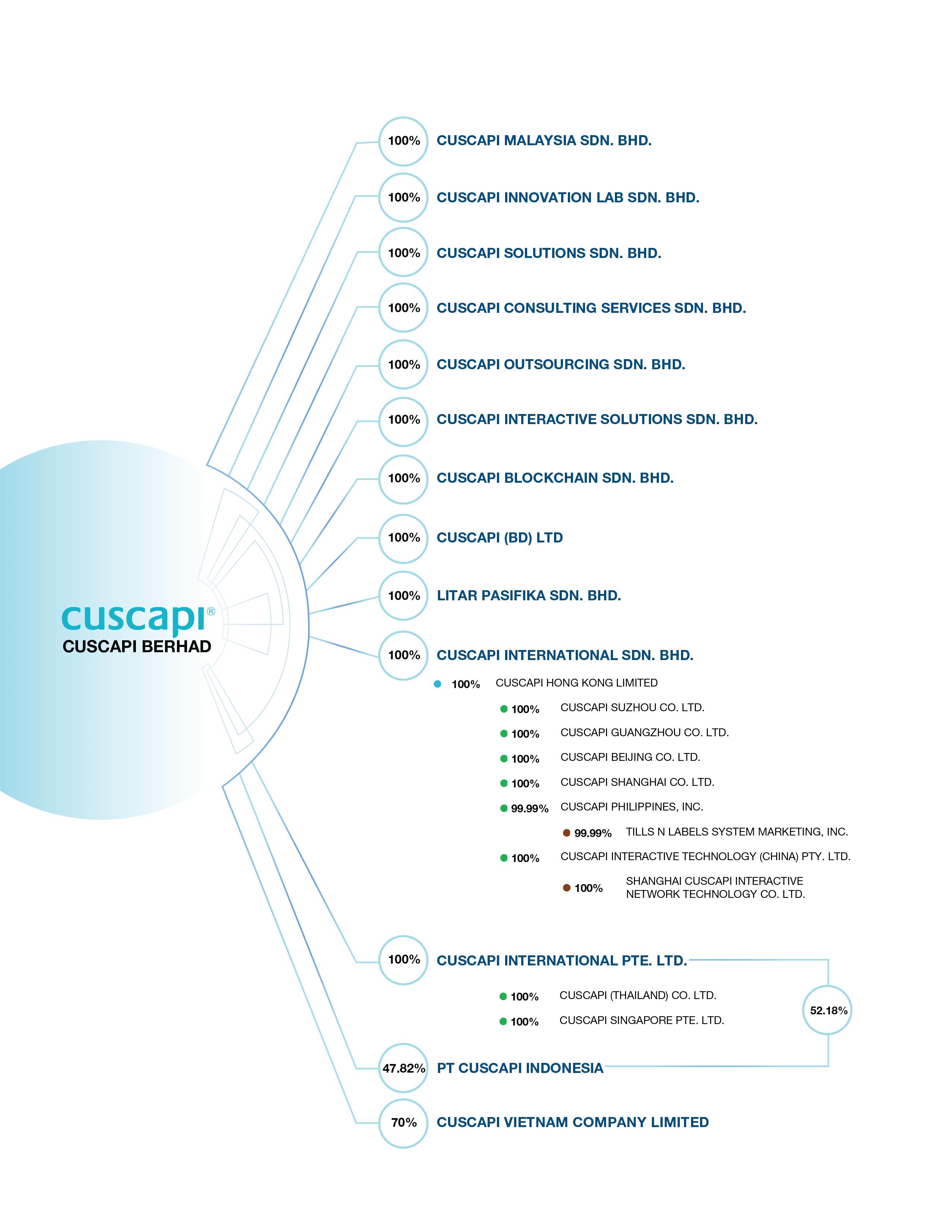 Group Structure 2020 Dec-min